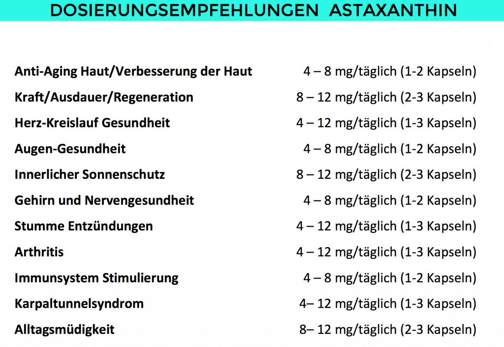 """Einnahmenmengen von Astaxanthin. Alle Vorteile, die Wirkung, Kosten und Fakten von dem Super AntioxidansASTAXANTHIN im Überblick. Asta One der Firma Nature Rocket (Werbung) habe ich den Wirkstoff Astaxanthin derHaematococcus pluvialis Mikroalgemal komplett durchleuchtet.Das wohl stärkste Antioxidans der Welt und soll 6000 mal stärker als Vitamin C wirken.Gutschein: Mit dem Gutscheincode """"fitweltweit15"""" bekommst du 15% Rabatt auf deine Bestellung imNature Rocket Shop."""