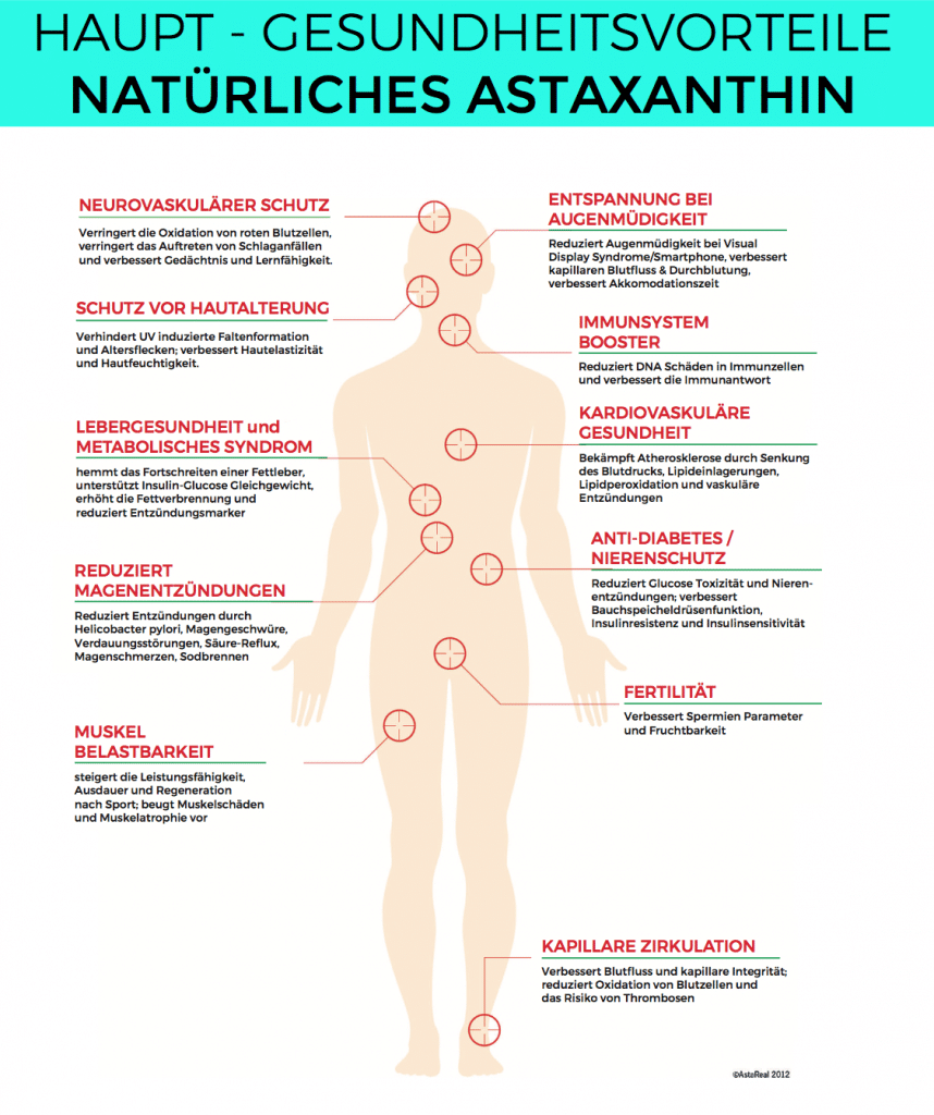 """Alle Vorteile, die Wirkung, Kosten und Fakten von dem Super AntioxidansASTAXANTHIN im Überblick. Asta One der Firma Nature Rocket (Werbung) habe ich den Wirkstoff Astaxanthin derHaematococcus pluvialis Mikroalgemal komplett durchleuchtet.Das wohl stärkste Antioxidans der Welt und soll 6000 mal stärker als Vitamin C wirken.Gutschein: Mit dem Gutscheincode """"fitweltweit15"""" bekommst du 15% Rabatt auf deine Bestellung imNature Rocket Shop."""