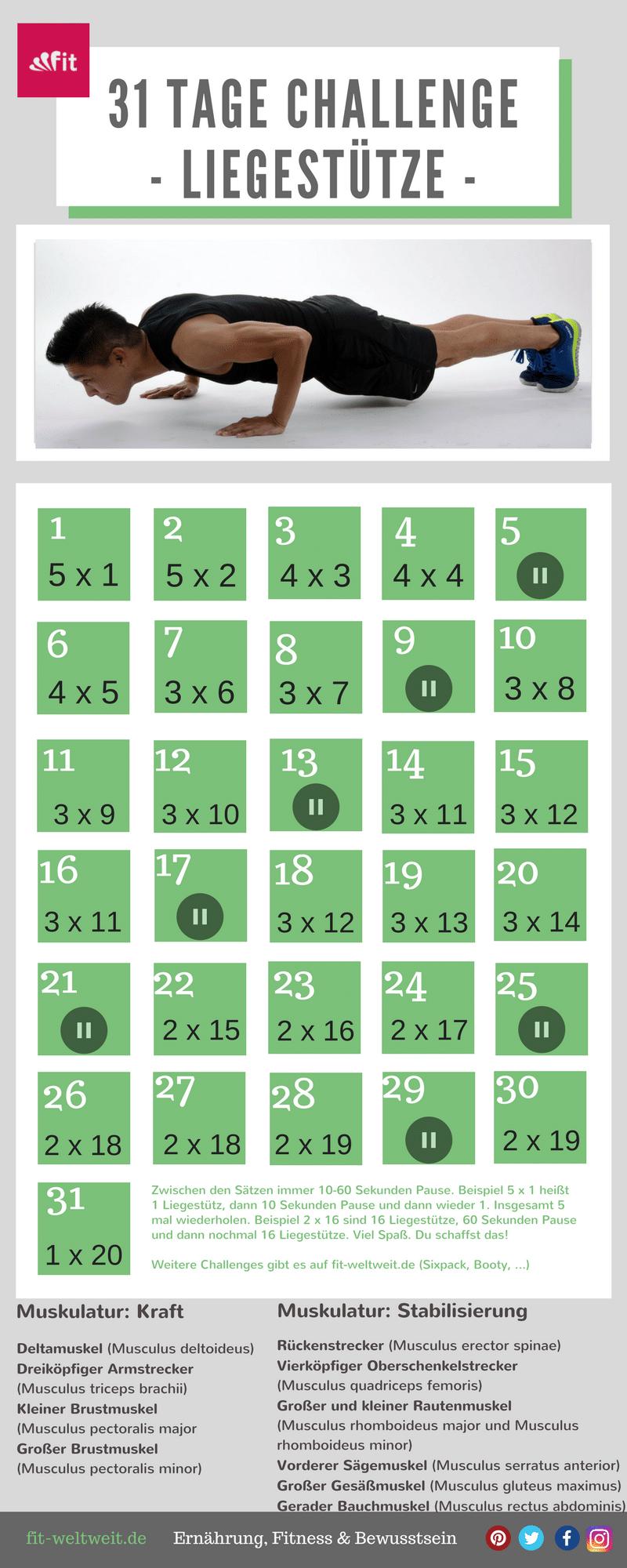 31 Tage Liegestütz Challenge für Männer. Muskulatur Kraft beimLiegestütz:Deltamuskel,Dreiköpfiger Armstrecker,Kleiner + großer Brustmuskel,Stabilisierung:Rückenstrecker, Vierköpfiger Oberschenkelstrecker, Großer + kleiner Rautenmuskel,Vorderer Sägemuskel,Großer Gesäßmuskel,Gerader Bauchmuskel. Auf dem Blog habe ich euch weitere Challenges verlinkt:30 Tage Ab Challenge für dein Sixpack,22 Tage Zucker Detox Challenge,12 Tipps zum Muskeln aufbauenuvm