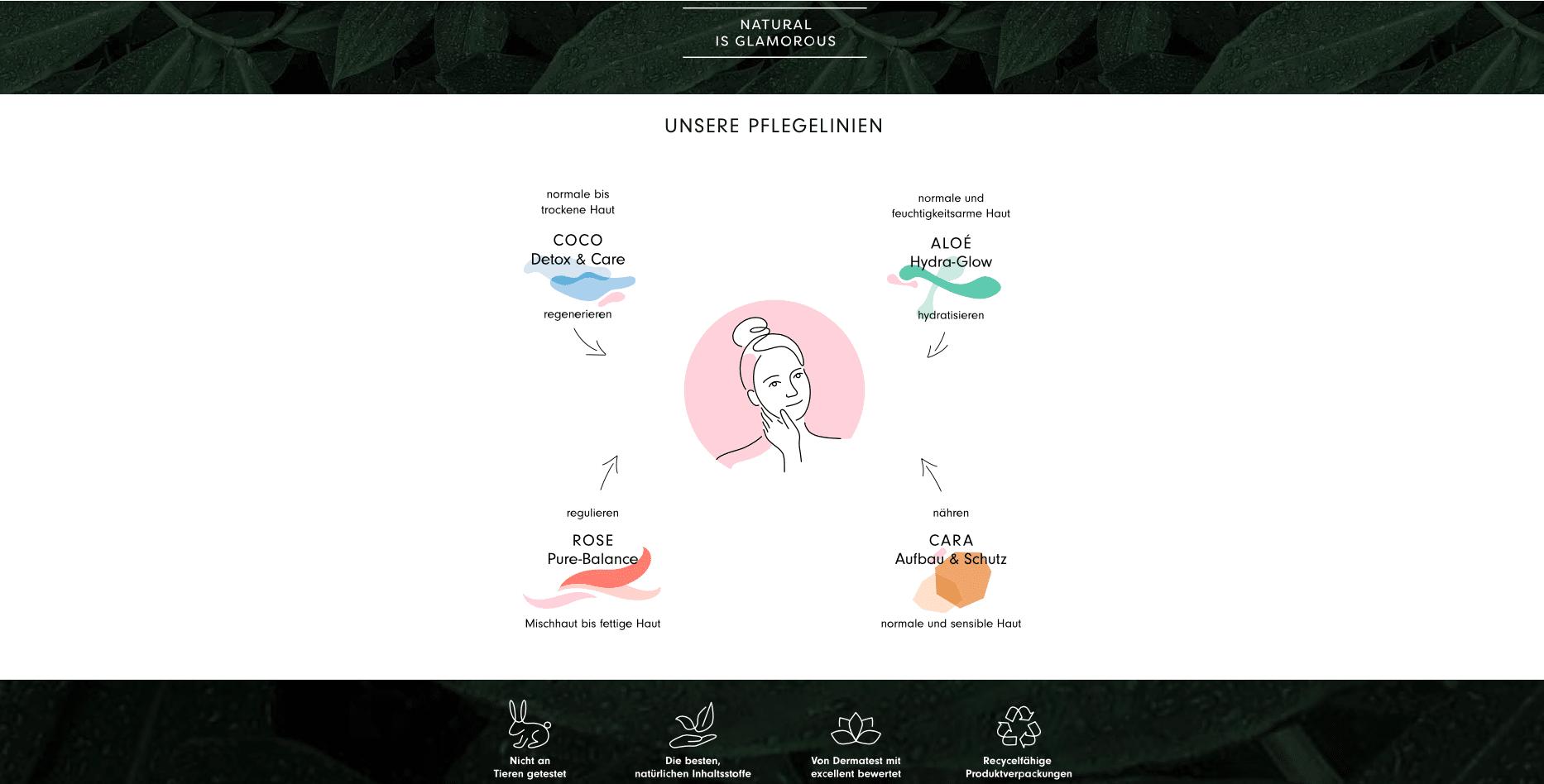 Hello Body Erfahrungen alle Produkte 2021 Coco Aloé Cara Rose Erfahrungsberichte